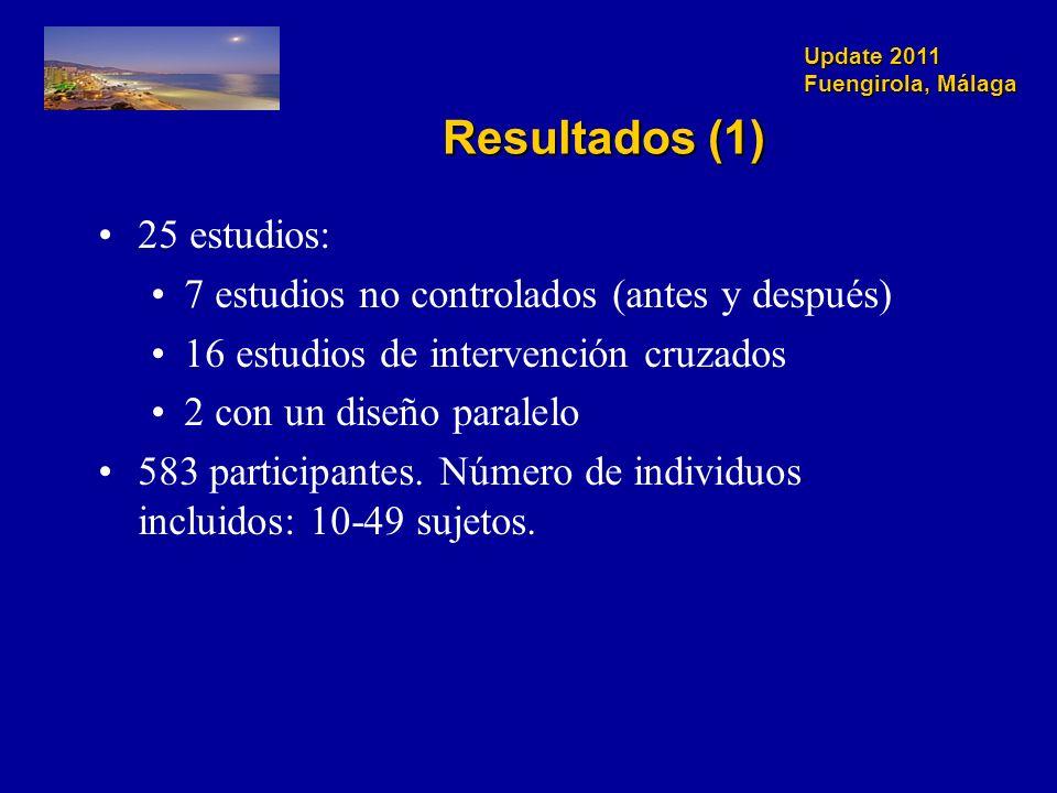 Update 2011 Fuengirola, Málaga Resultados (1) 25 estudios: 7 estudios no controlados (antes y después) 16 estudios de intervención cruzados 2 con un diseño paralelo 583 participantes.