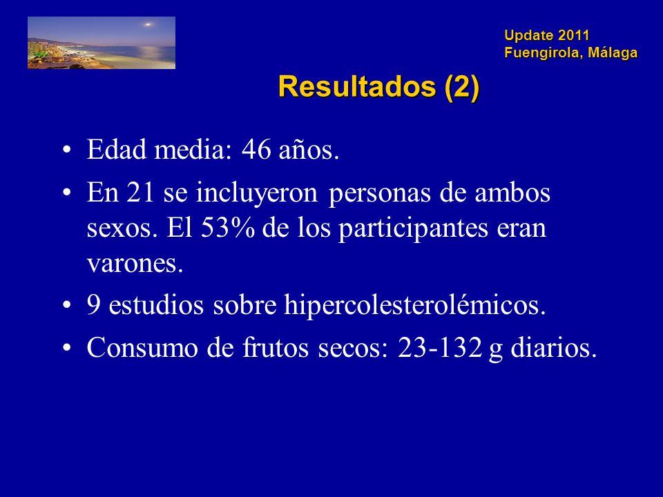 Update 2011 Fuengirola, Málaga Resultados (2) Edad media: 46 años.