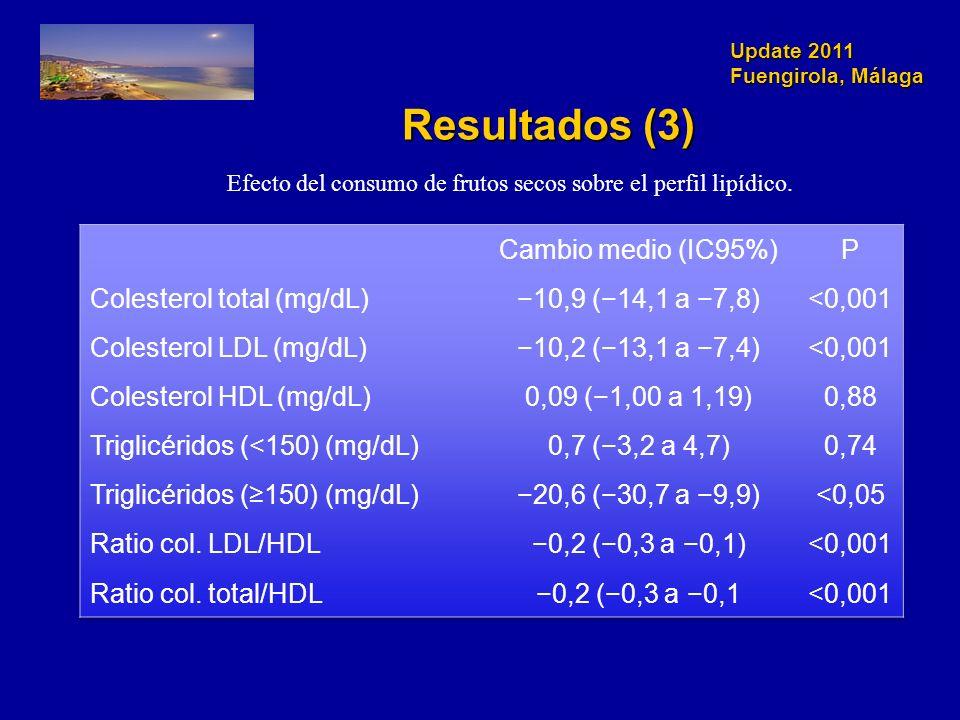 Update 2011 Fuengirola, Málaga Resultados (3) Efecto del consumo de frutos secos sobre el perfil lipídico.