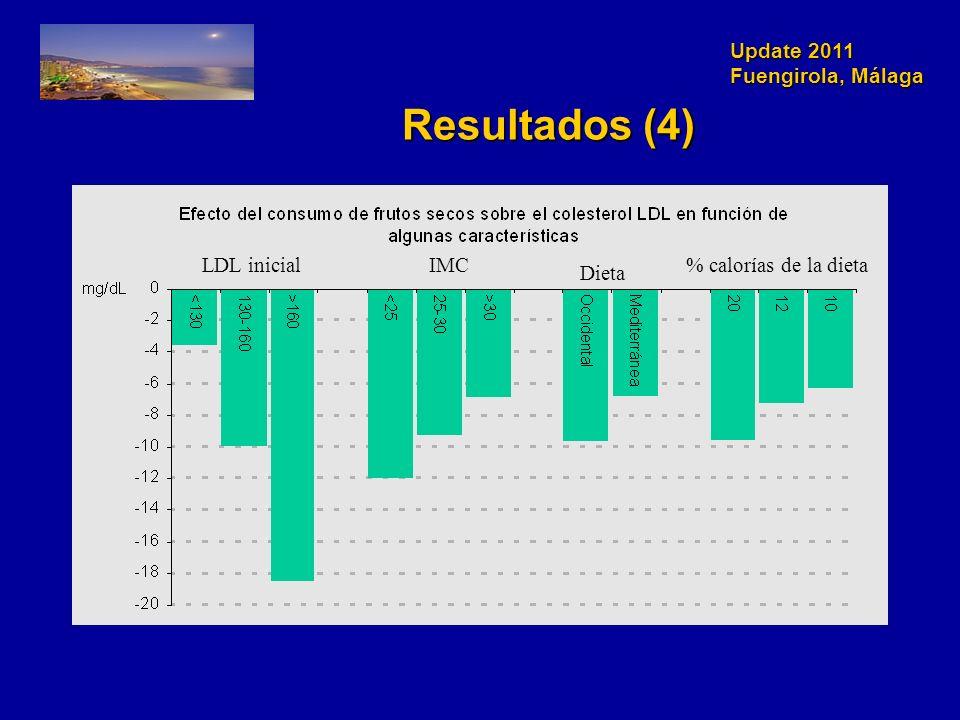 Update 2011 Fuengirola, Málaga Resultados (4) LDL inicialIMC Dieta % calorías de la dieta