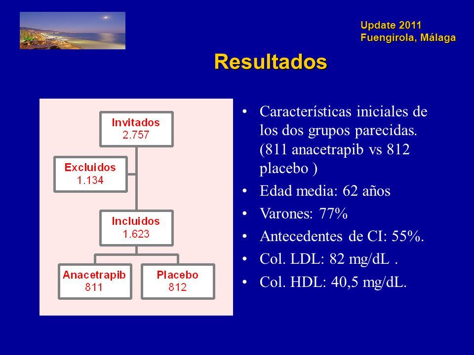 Update 2011 Fuengirola, Málaga Resultados Características iniciales de los dos grupos parecidas.