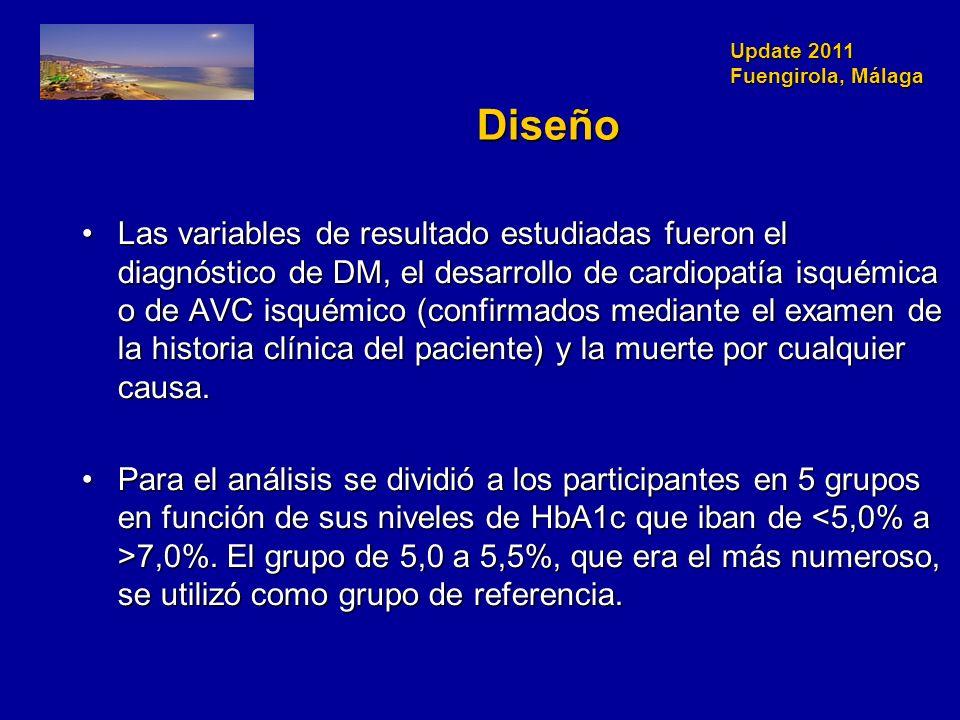 Update 2011 Fuengirola, Málaga Diseño Las variables de resultado estudiadas fueron el diagnóstico de DM, el desarrollo de cardiopatía isquémica o de AVC isquémico (confirmados mediante el examen de la historia clínica del paciente) y la muerte por cualquier causa.Las variables de resultado estudiadas fueron el diagnóstico de DM, el desarrollo de cardiopatía isquémica o de AVC isquémico (confirmados mediante el examen de la historia clínica del paciente) y la muerte por cualquier causa.