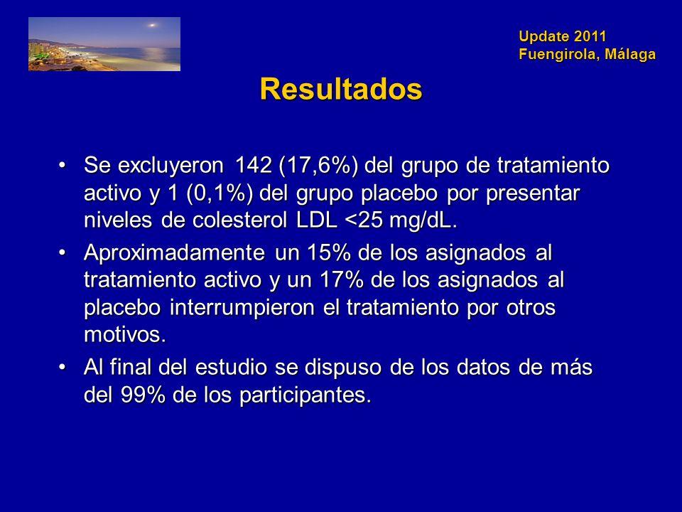 Update 2011 Fuengirola, Málaga Resultados Se excluyeron 142 (17,6%) del grupo de tratamiento activo y 1 (0,1%) del grupo placebo por presentar niveles de colesterol LDL <25 mg/dL.Se excluyeron 142 (17,6%) del grupo de tratamiento activo y 1 (0,1%) del grupo placebo por presentar niveles de colesterol LDL <25 mg/dL.