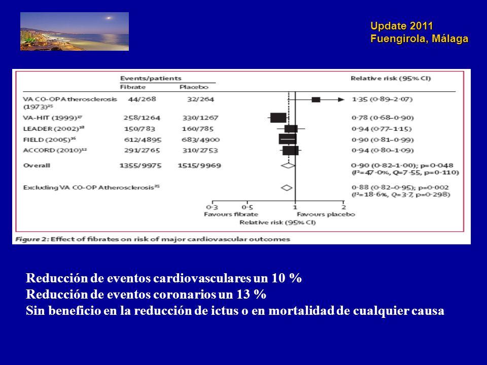 Update 2011 Fuengirola, Málaga Reducción de eventos cardiovasculares un 10 % Reducción de eventos coronarios un 13 % Sin beneficio en la reducción de ictus o en mortalidad de cualquier causa