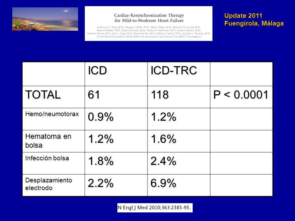 Update 2011 Fuengirola, Málaga ICDICD-TRCTOTAL61118 P < 0.0001 Hemo/neumotorax0.9%1.2% Hematoma en bolsa 1.2%1.6% Infección bolsa 1.8%2.4% Desplazamiento electrodo 2.2%6.9%