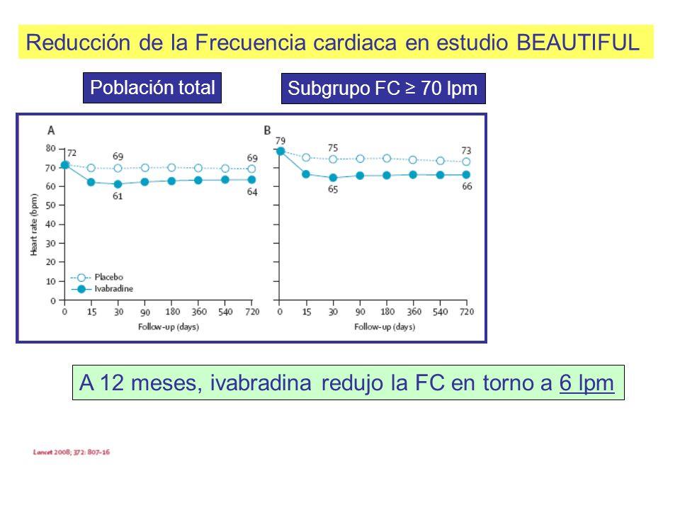 Reducción de la Frecuencia cardiaca en estudio BEAUTIFUL Población total Subgrupo FC 70 lpm A 12 meses, ivabradina redujo la FC en torno a 6 lpm