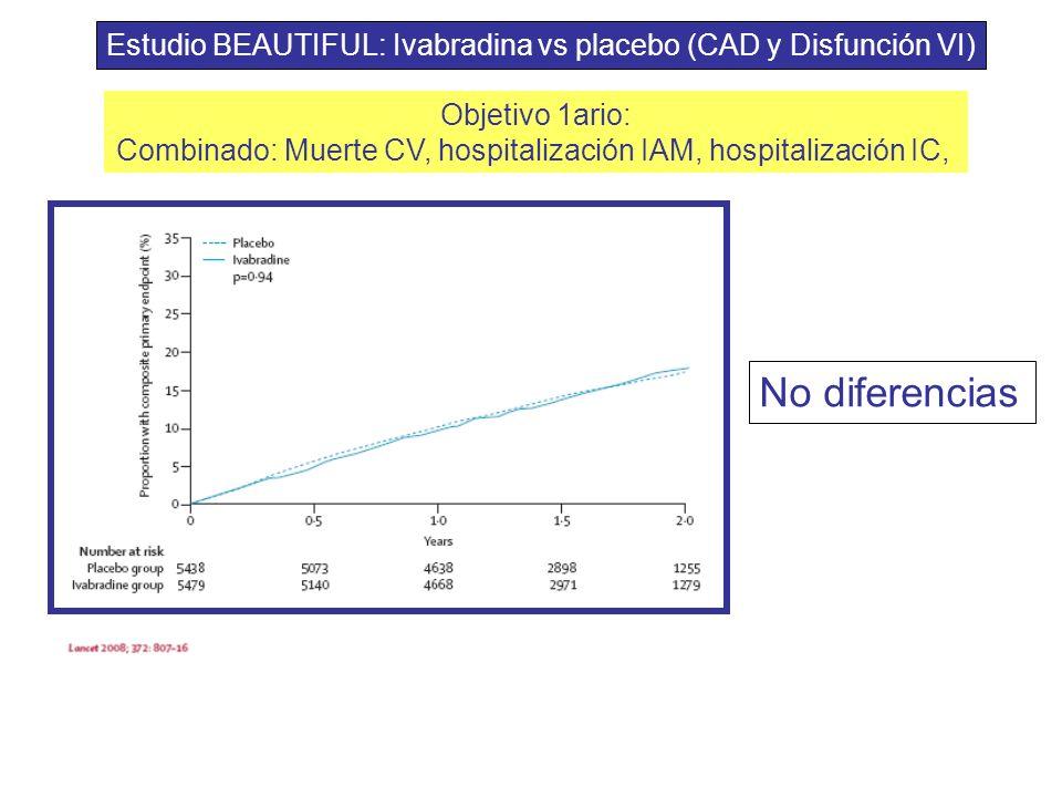 Objetivo 1ario: Combinado: Muerte CV, hospitalización IAM, hospitalización IC, Estudio BEAUTIFUL: Ivabradina vs placebo (CAD y Disfunción VI) No difer