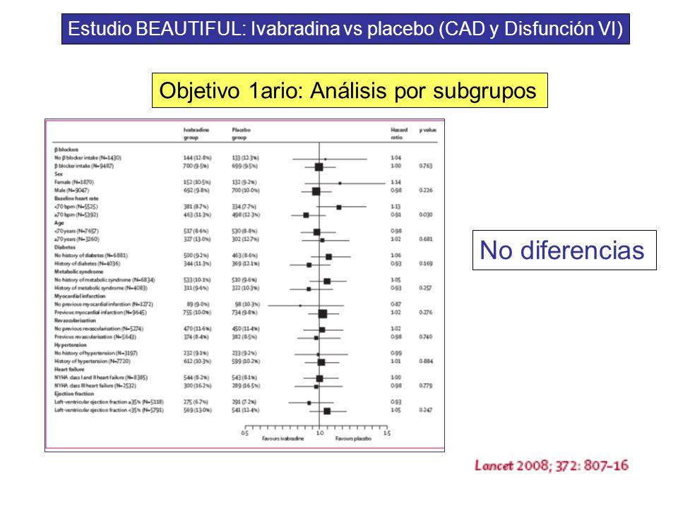 Objetivo 1ario: Análisis por subgrupos No diferencias Estudio BEAUTIFUL: Ivabradina vs placebo (CAD y Disfunción VI)