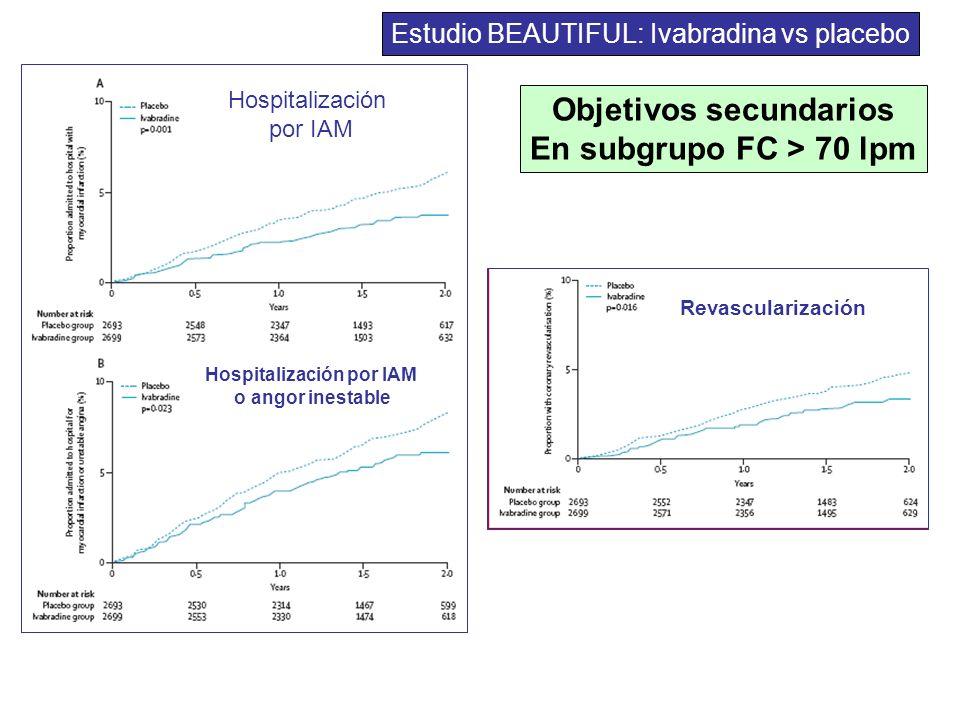 Objetivos secundarios En subgrupo FC > 70 lpm Hospitalización por IAM Hospitalización por IAM o angor inestable Revascularización Estudio BEAUTIFUL: I