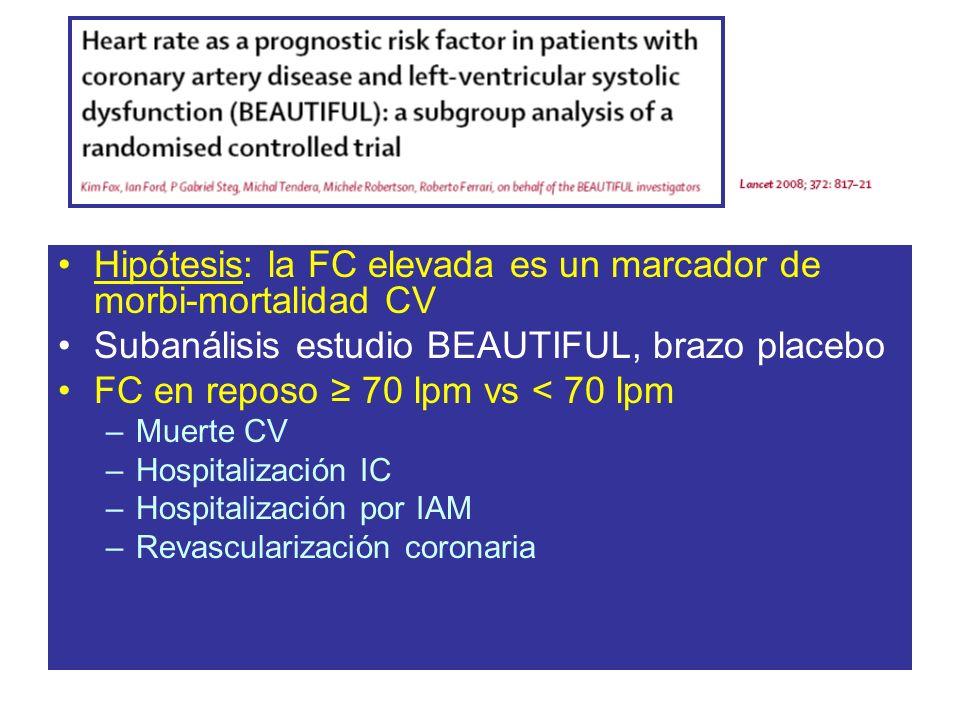 Hipótesis: la FC elevada es un marcador de morbi-mortalidad CV Subanálisis estudio BEAUTIFUL, brazo placebo FC en reposo 70 lpm vs < 70 lpm –Muerte CV