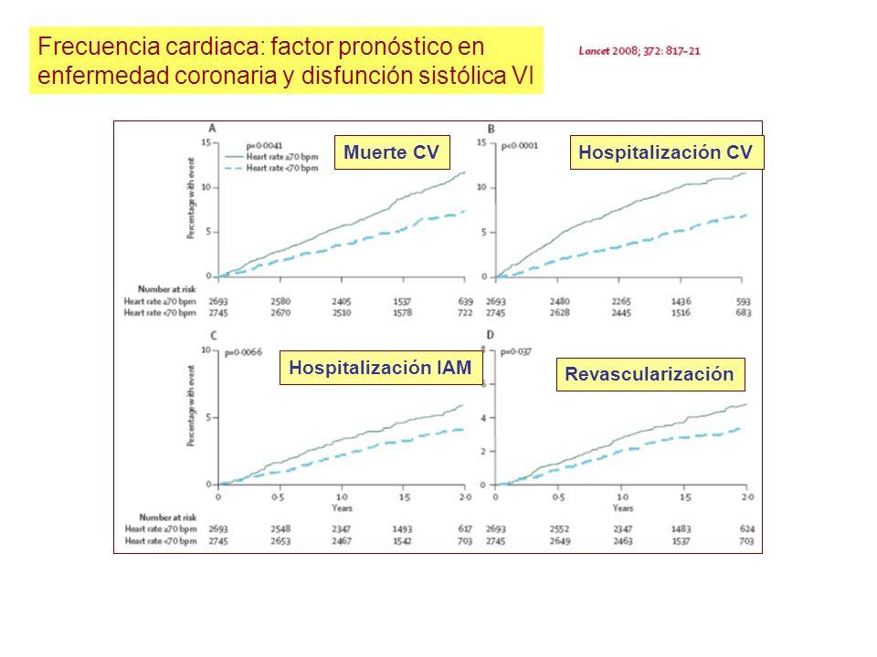 Frecuencia cardiaca: factor pronóstico en enfermedad coronaria y disfunción sistólica VI Muerte CVHospitalización CV Hospitalización IAM Revasculariza