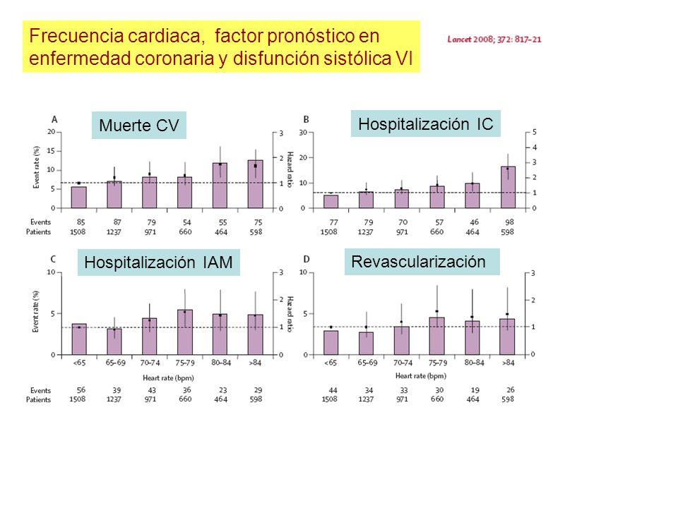 Frecuencia cardiaca, factor pronóstico en enfermedad coronaria y disfunción sistólica VI Muerte CV Hospitalización IC Hospitalización IAM Revasculariz