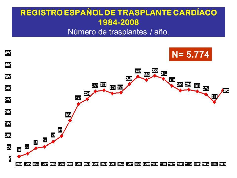 REGISTRO ESPAÑOL DE TRASPLANTE CARDÍACO 1984-2008 Número de trasplantes / año. N= 5.774