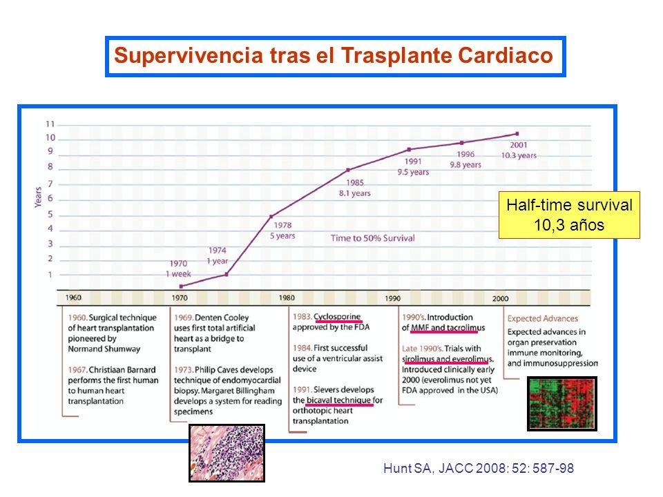 Hunt SA, JACC 2008: 52: 587-98 Half-time survival 10,3 años Supervivencia tras el Trasplante Cardiaco