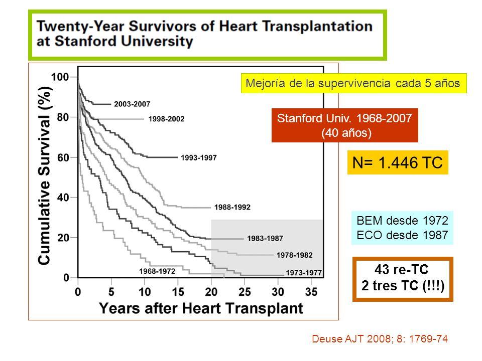 Stanford Univ. 1968-2007 (40 años) Deuse AJT 2008; 8: 1769-74 Mejoría de la supervivencia cada 5 años N= 1.446 TC BEM desde 1972 ECO desde 1987 43 re-