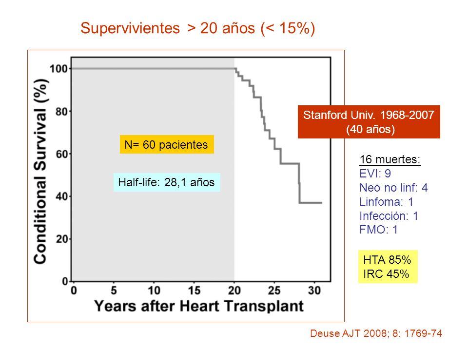 Supervivientes > 20 años (< 15%) Stanford Univ. 1968-2007 (40 años) Deuse AJT 2008; 8: 1769-74 N= 60 pacientes Half-life: 28,1 años 16 muertes: EVI: 9