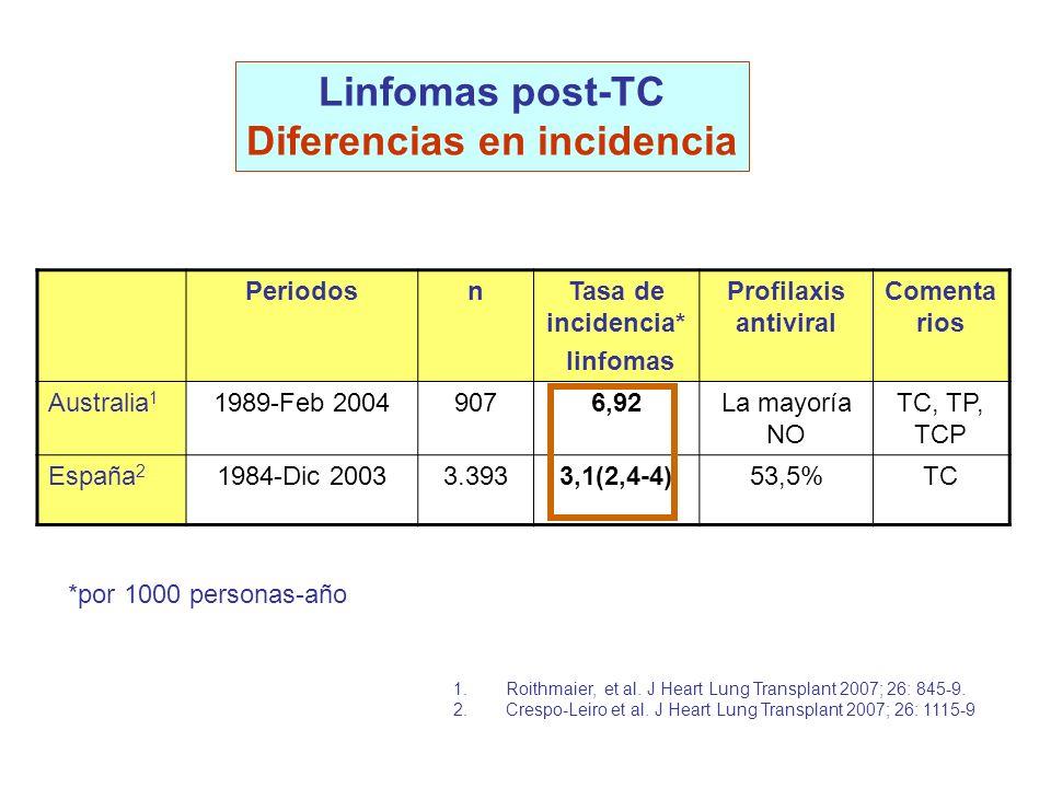 1.Roithmaier, et al. J Heart Lung Transplant 2007; 26: 845-9. 2.Crespo-Leiro et al. J Heart Lung Transplant 2007; 26: 1115-9 PeriodosnTasa de incidenc