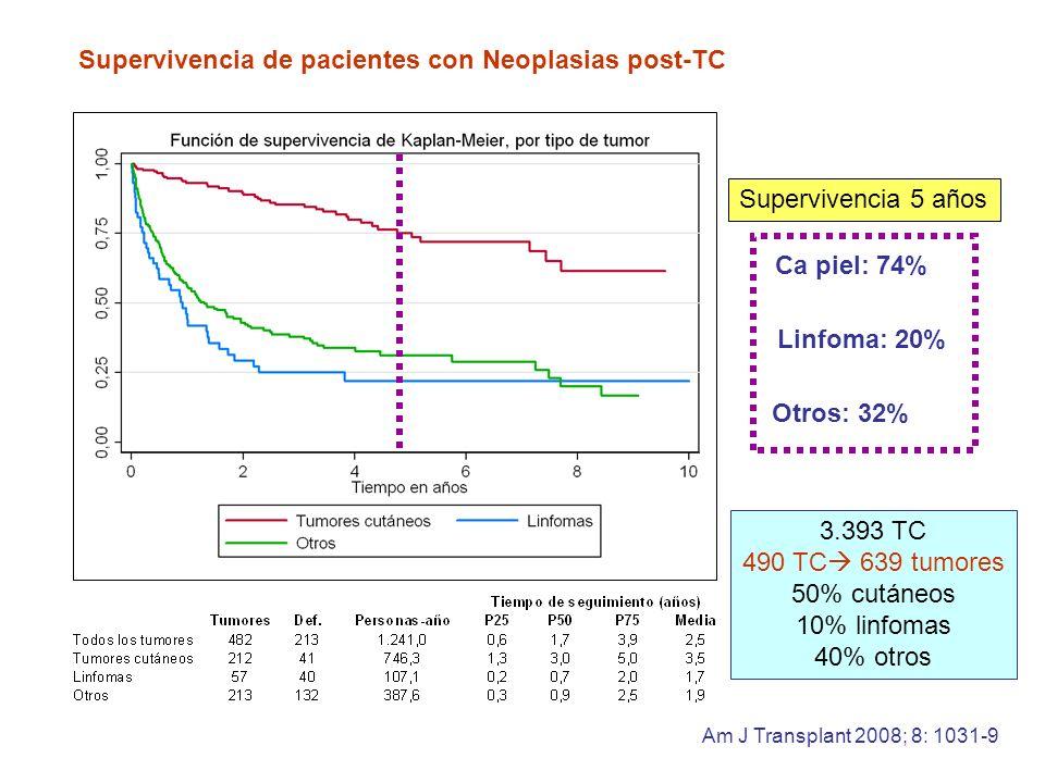 Supervivencia de pacientes con Neoplasias post-TC Am J Transplant 2008; 8: 1031-9 Supervivencia 5 años Ca piel: 74% Linfoma: 20% Otros: 32% 3.393 TC 4