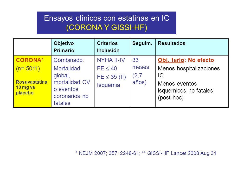 Objetivo Primario Criterios Inclusión Seguim.Resultados CORONA* (n= 5011) Rosuvastatina 10 mg vs placebo Combinado: Mortalidad global, mortalidad CV o