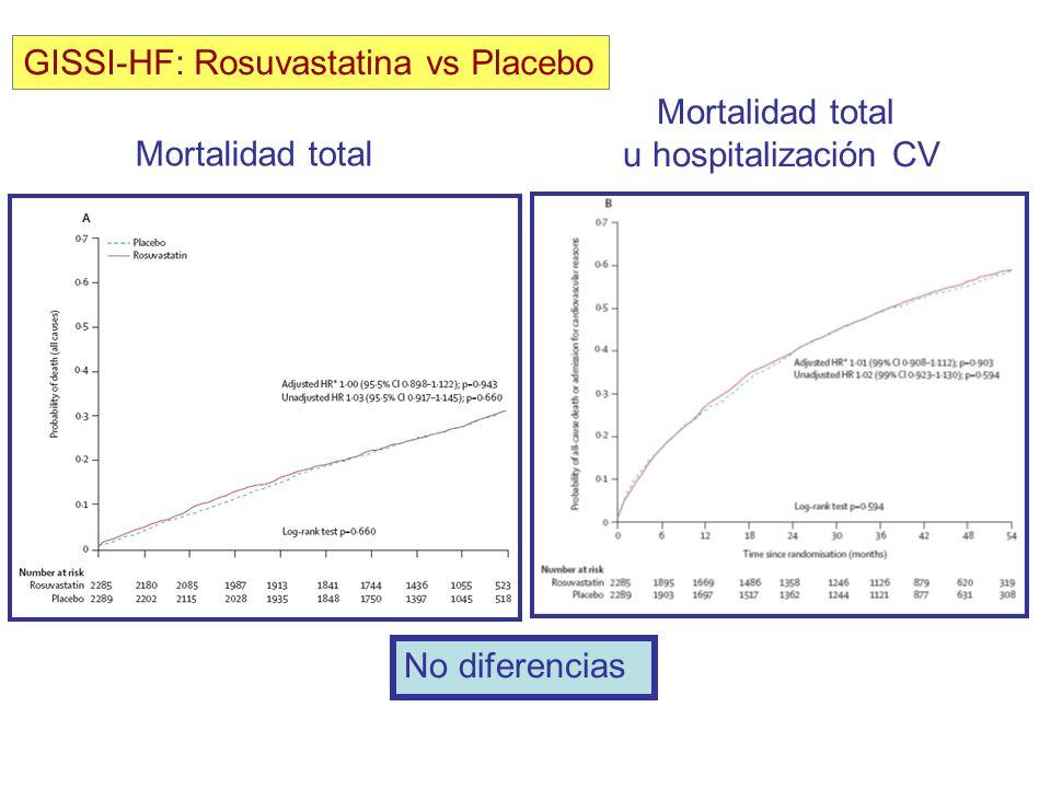 Mortalidad total u hospitalización CV Mortalidad total GISSI-HF: Rosuvastatina vs Placebo No diferencias