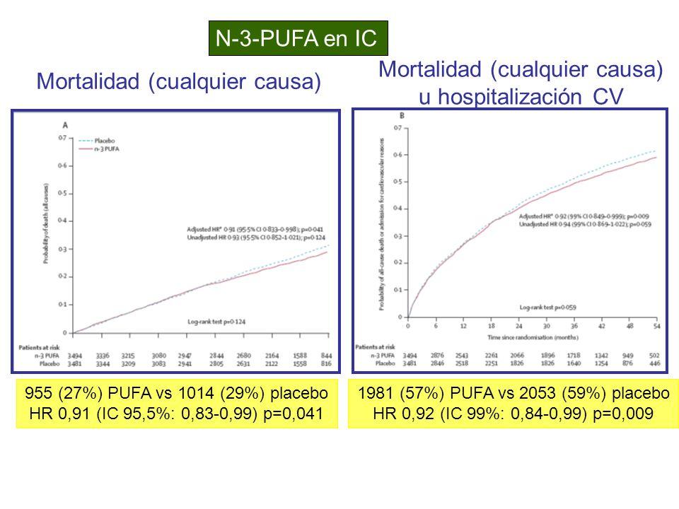 Mortalidad (cualquier causa) u hospitalización CV N-3-PUFA en IC 955 (27%) PUFA vs 1014 (29%) placebo HR 0,91 (IC 95,5%: 0,83-0,99) p=0,041 1981 (57%)
