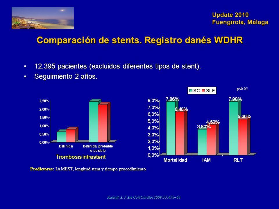 Update 2010 Fuengirola, Málaga Comparación de stents. Registro danés WDHR 12.395 pacientes (excluidos diferentes tipos de stent).12.395 pacientes (exc