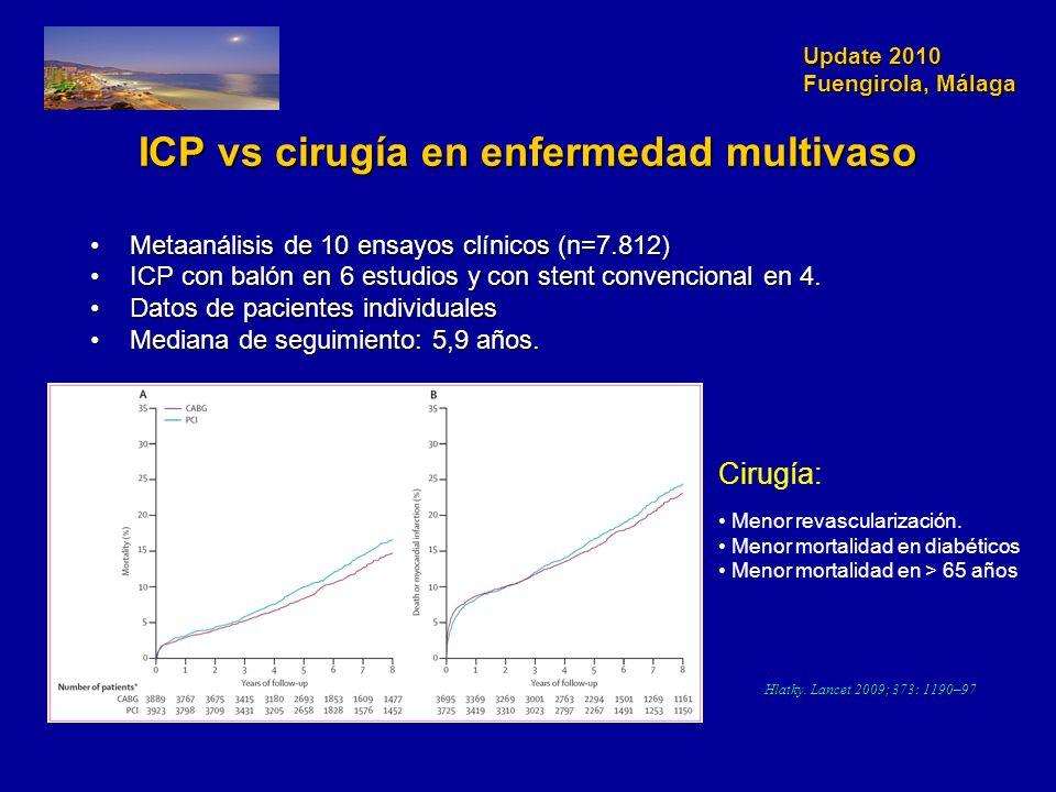 Update 2010 Fuengirola, Málaga ICP vs cirugía en enfermedad multivaso Metaanálisis de 10 ensayos clínicos (n=7.812)Metaanálisis de 10 ensayos clínicos (n=7.812) ICP con balón en 6 estudios y con stent convencional en 4.ICP con balón en 6 estudios y con stent convencional en 4.