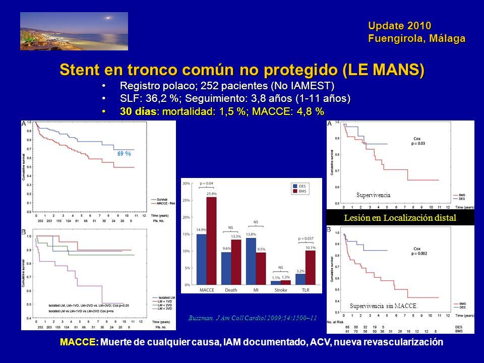 Update 2010 Fuengirola, Málaga Stent en tronco común no protegido (LE MANS) Registro polaco; 252 pacientes (No IAMEST)Registro polaco; 252 pacientes (No IAMEST) SLF: 36,2 %; Seguimiento: 3,8 años (1-11 años)SLF: 36,2 %; Seguimiento: 3,8 años (1-11 años) 30 días: mortalidad: 1,5 %; MACCE: 4,8 %30 días: mortalidad: 1,5 %; MACCE: 4,8 % MACCE: Muerte de cualquier causa, IAM documentado, ACV, nueva revascularización 69 % Supervivencia Supervivencia sin MACCE Lesión en Localización distal Buszman.