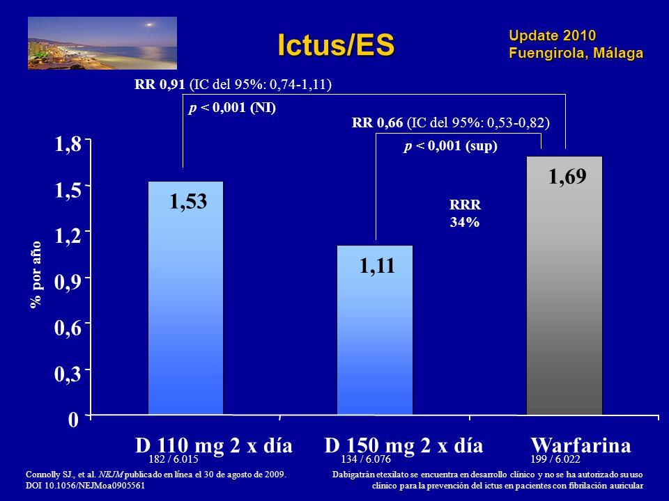 Update 2010 Fuengirola, Málaga 1,53 1,11 1,69 0 0,3 0,6 0,9 1,2 1,5 1,8 D 110 mg 2 x díaD 150 mg 2 x díaWarfarina RR 0,66 (IC del 95%: 0,53-0,82) p <
