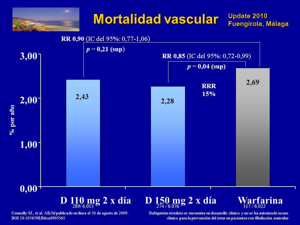 Update 2010 Fuengirola, Málaga RR 0,85 (IC del 95%: 0,72-0,99) p = 0,04 (sup) Mortalidad vascular Connolly SJ., et al. NEJM publicado en l í nea el 30