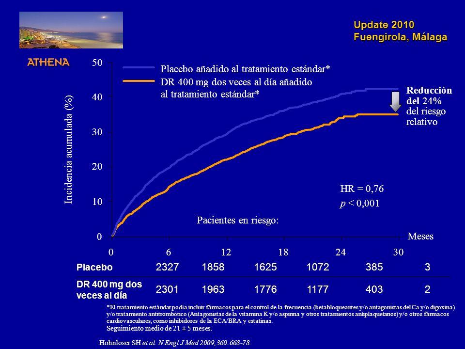 Update 2010 Fuengirola, Málaga *El tratamiento estándar podía incluir fármacos para el control de la frecuencia (betabloqueantes y/o antagonistas del