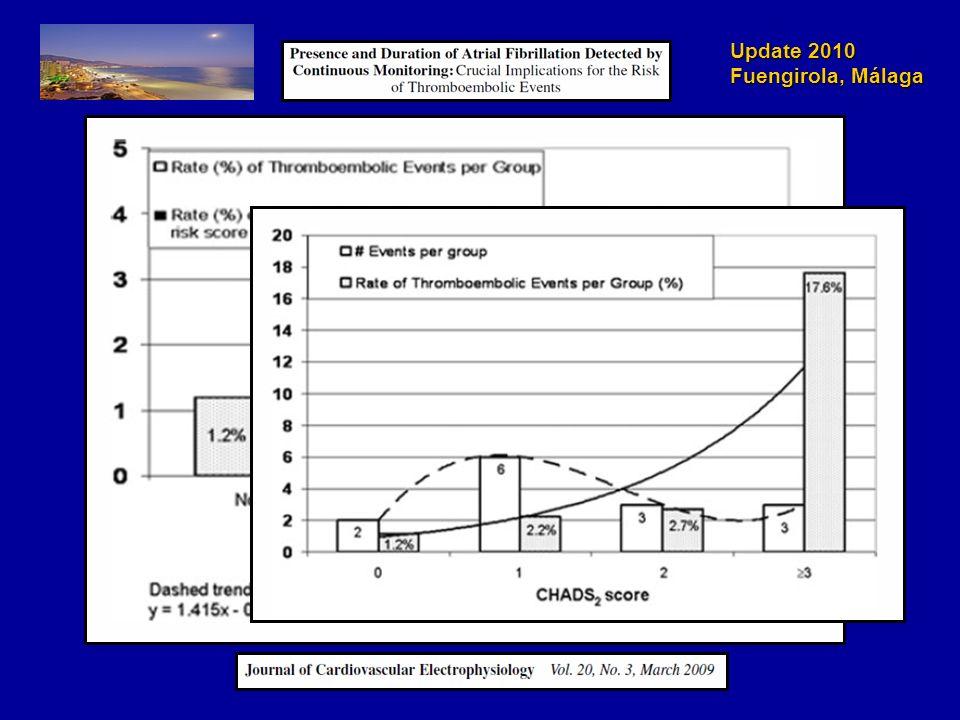 Update 2010 Fuengirola, Málaga RR 0,91 (IC del 95%: 0,86-0,97) p = 0,002 (sup) Hemorragia total Connolly SJ., et al.