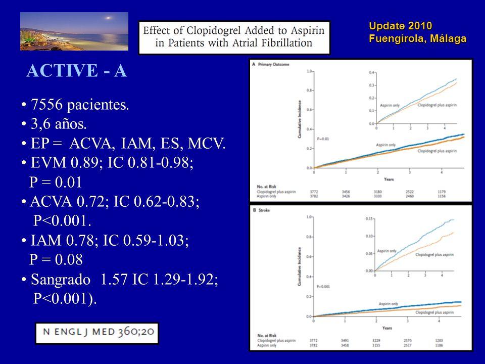Update 2010 Fuengirola, Málaga Intervalo terapéutico Índice internacional normalizado (INR) INR objetivo (2,0-3,0) < 1,51,5-1,92,0-2,52,6-3,03,1-3,53,6-4,04,1-4,5> 4,5 0 20 40 60 80 Episodios / 1000 años-paciente Hemorragia intracraneal Ictus isquémico El efecto anticoagulante de los antagonistas de la vitamina K se optimiza al mantener las dosis terapéuticas dentro de un intervalo muy limitado