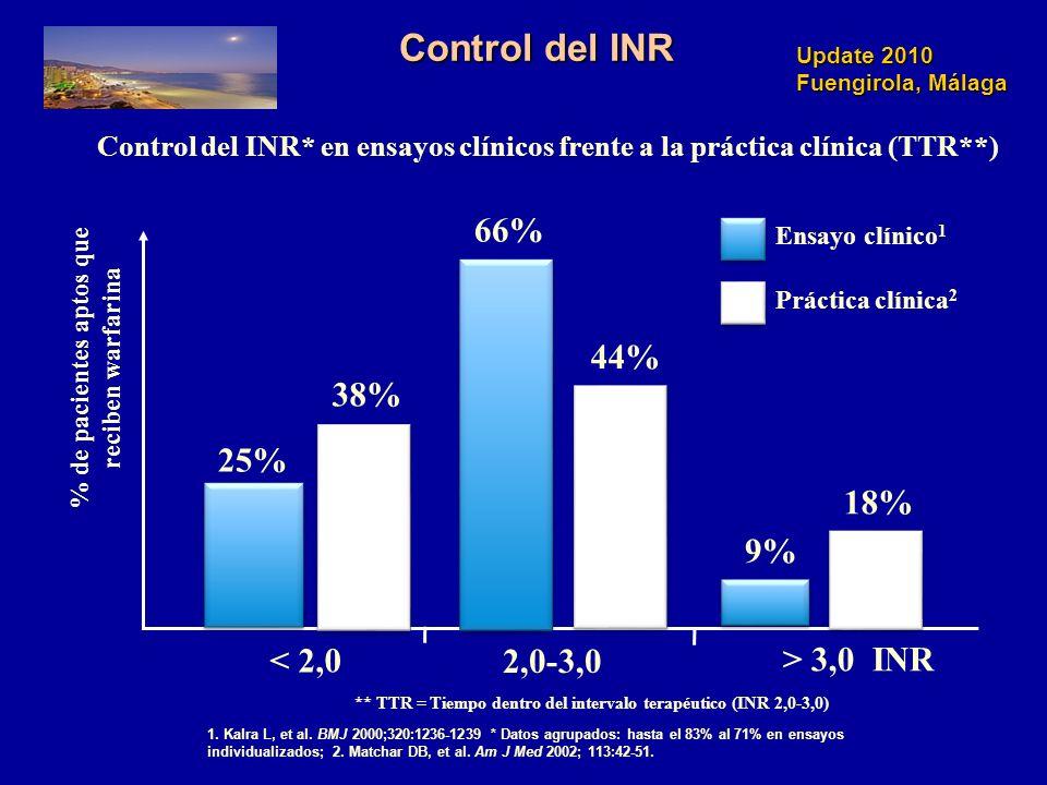 Update 2010 Fuengirola, Málaga Control del INR Control del INR* en ensayos clínicos frente a la práctica clínica (TTR**) 1. Kalra L, et al. BMJ 2000;3