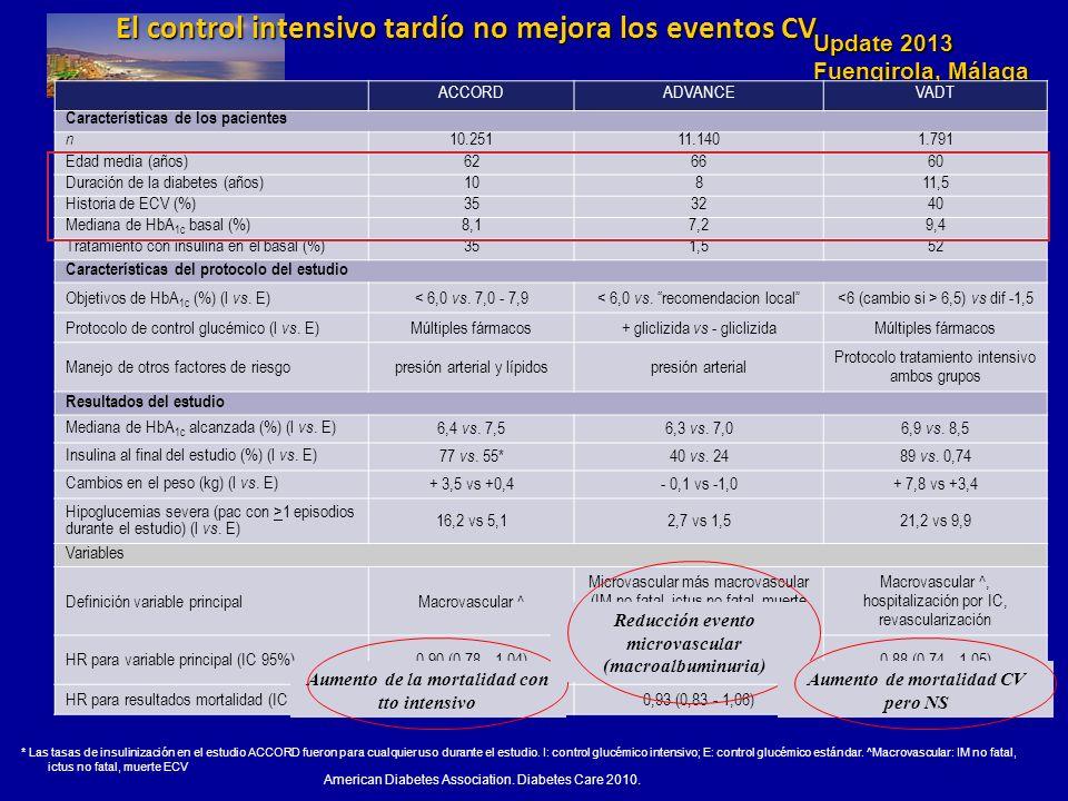 Update 2013 Fuengirola, Málaga El control intensivo tardío no mejora los eventos CV American Diabetes Association. Diabetes Care 2010. * Las tasas de