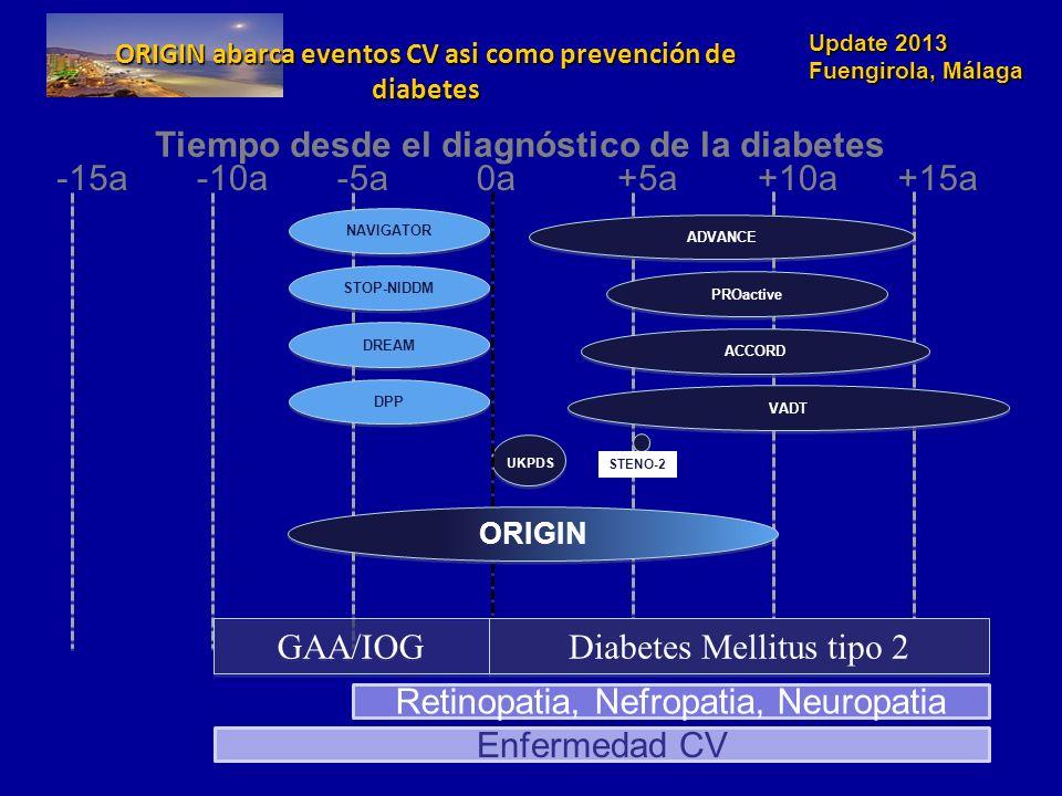 Update 2013 Fuengirola, Málaga ORIGIN abarca eventos CV asi como prevención de diabetes 0a-5a+5a+10a+15a-15a-10a Enfermedad CV Diabetes Mellitus tipo