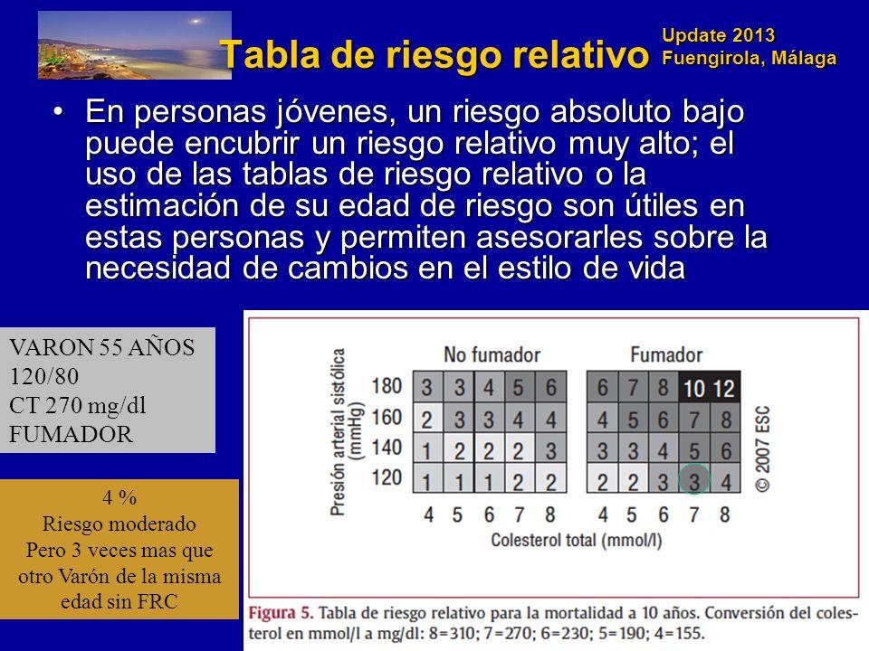 Update 2013 Fuengirola, Málaga En personas jóvenes, un riesgo absoluto bajo puede encubrir un riesgo relativo muy alto; el uso de las tablas de riesgo