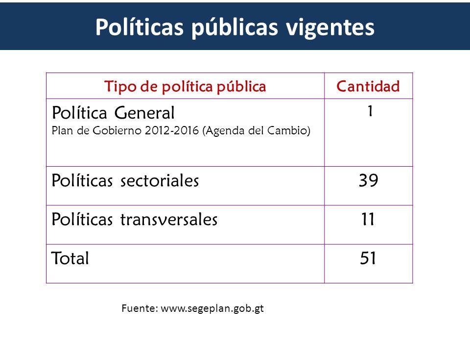 Políticas públicas vigentes Tipo de política públicaCantidad Pol í tica General Plan de Gobierno 2012-2016 (Agenda del Cambio) 1 Pol í ticas sectorial