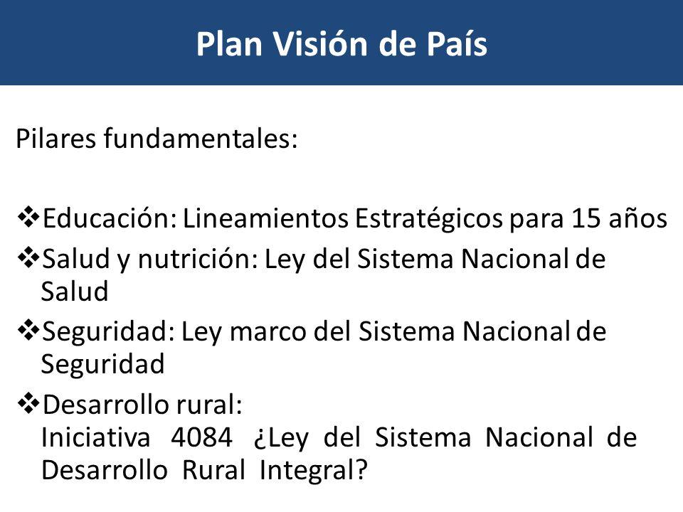 Plan Visión de País Pilares fundamentales: Educación: Lineamientos Estratégicos para 15 años Salud y nutrición: Ley del Sistema Nacional de Salud Segu
