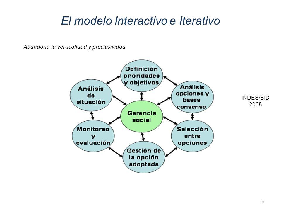 El modelo Interactivo e Iterativo Abandona la verticalidad y preclusividad 6 INDES/BID 2005
