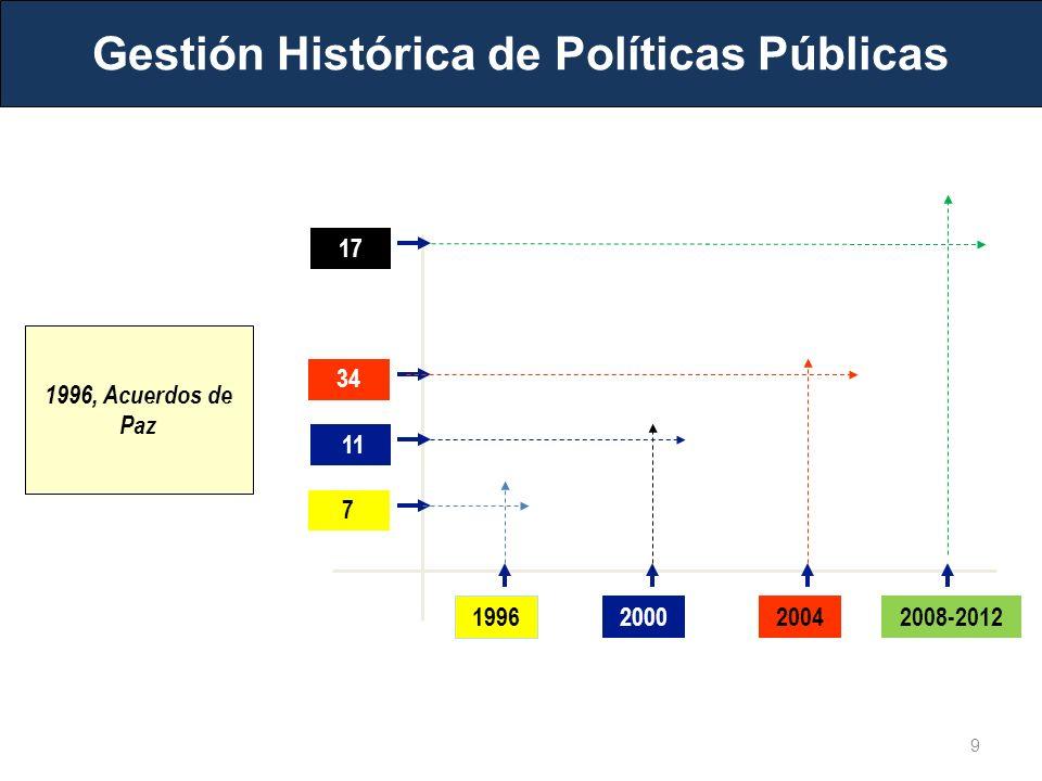 1996 200020042008-2012 7 11 34 17 1996, Acuerdos de Paz Gestión Histórica de Políticas Públicas 9