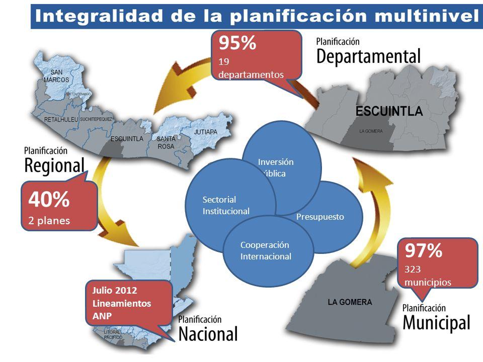 Articulación de procesos Presupuesto Inversión Pública Sectorial Institucional Cooperación Internacional 97% 323 municipios 95% 19 departamentos 40% 2