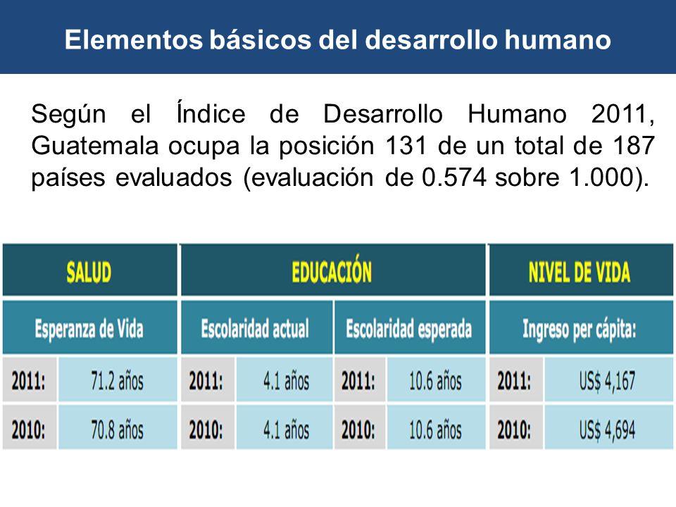 Elementos básicos del desarrollo humano Según el Índice de Desarrollo Humano 2011, Guatemala ocupa la posición 131 de un total de 187 países evaluados
