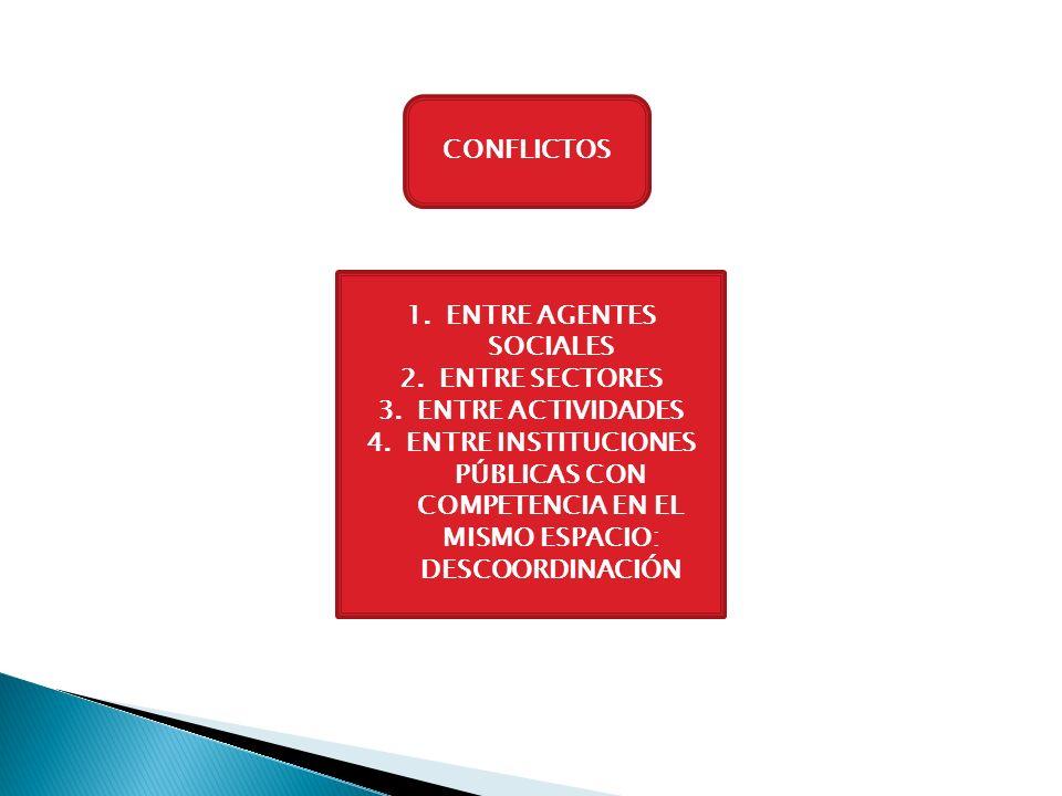 CONFLICTOS 1.ENTRE AGENTES SOCIALES 2.ENTRE SECTORES 3.ENTRE ACTIVIDADES 4.ENTRE INSTITUCIONES PÚBLICAS CON COMPETENCIA EN EL MISMO ESPACIO: DESCOORDI