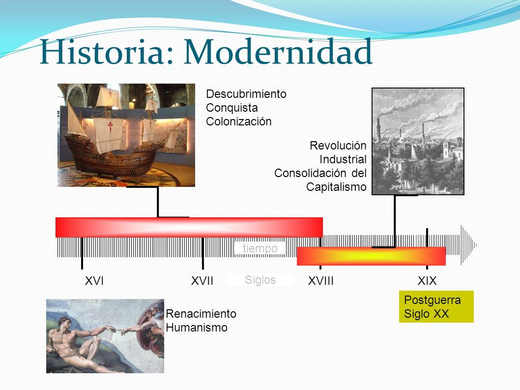 Historia: Modernidad XVIXVII Descubrimiento Conquista Colonización Renacimiento Humanismo XIX Revolución Industrial Consolidación del Capitalismo XVII