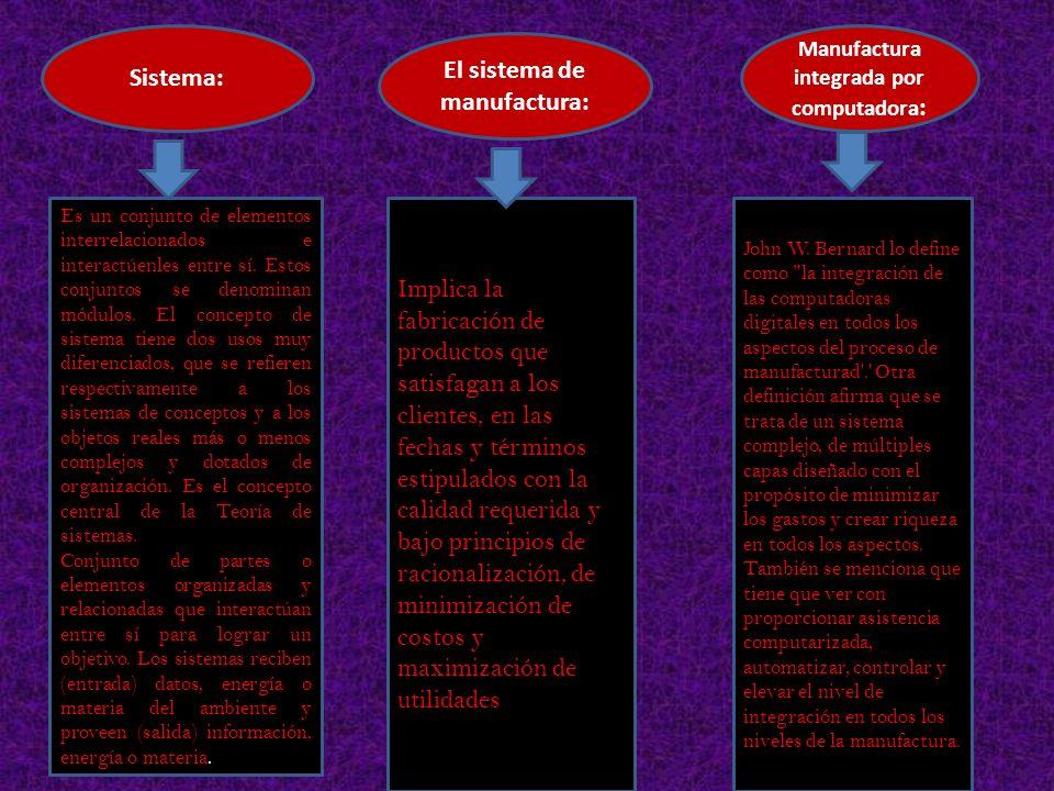 Sistema: El sistema de manufactura: Manufactura integrada por computadora : Es un conjunto de elementos interrelacionados e interactúenles entre sí. E
