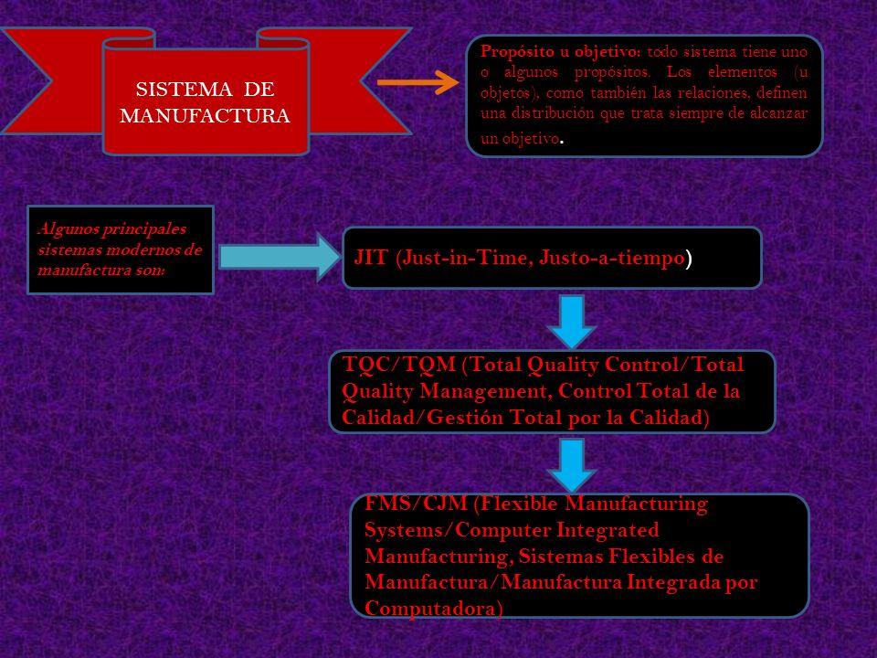 SISTEMA DE MANUFACTURA Propósito u objetivo: todo sistema tiene uno o algunos propósitos. Los elementos (u objetos), como también las relaciones, defi