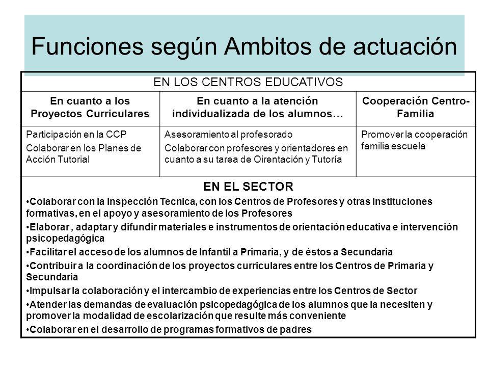Funciones según Ambitos de actuación EN LOS CENTROS EDUCATIVOS En cuanto a los Proyectos Curriculares En cuanto a la atención individualizada de los a