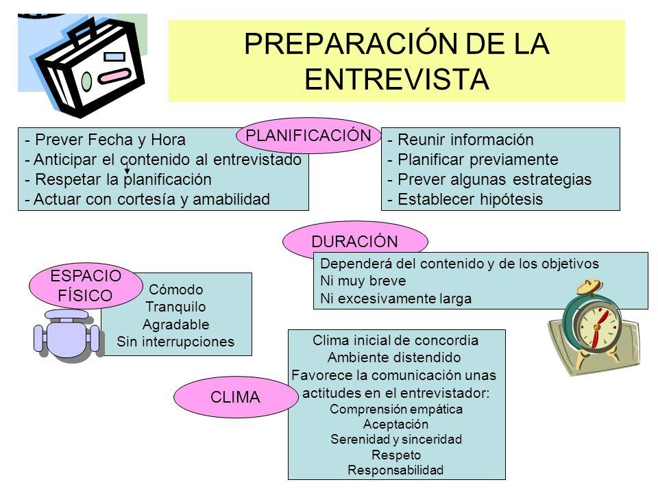PREPARACIÓN DE LA ENTREVISTA DURACIÓN - Prever Fecha y Hora - Anticipar el contenido al entrevistado - Respetar la planificación - Actuar con cortesía