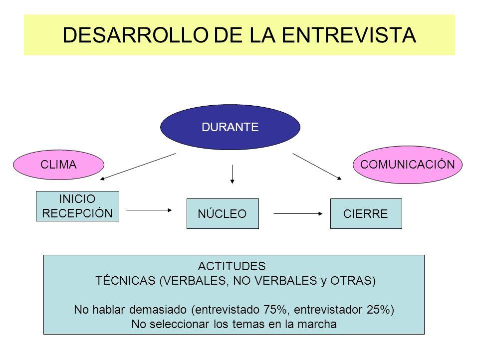 DESARROLLO DE LA ENTREVISTA DURANTE INICIO RECEPCIÓN NÚCLEOCIERRE ACTITUDES TÉCNICAS (VERBALES, NO VERBALES y OTRAS) No hablar demasiado (entrevistado